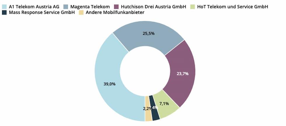 Telefonia mobile Austria 3o trimestre 2020